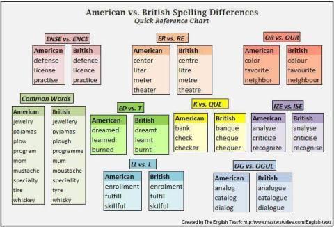 AmericanVsEnglish