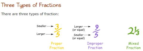 typeoffraction