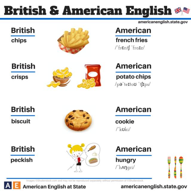 English Is Fun British Vs American 10 Life Long Sharing