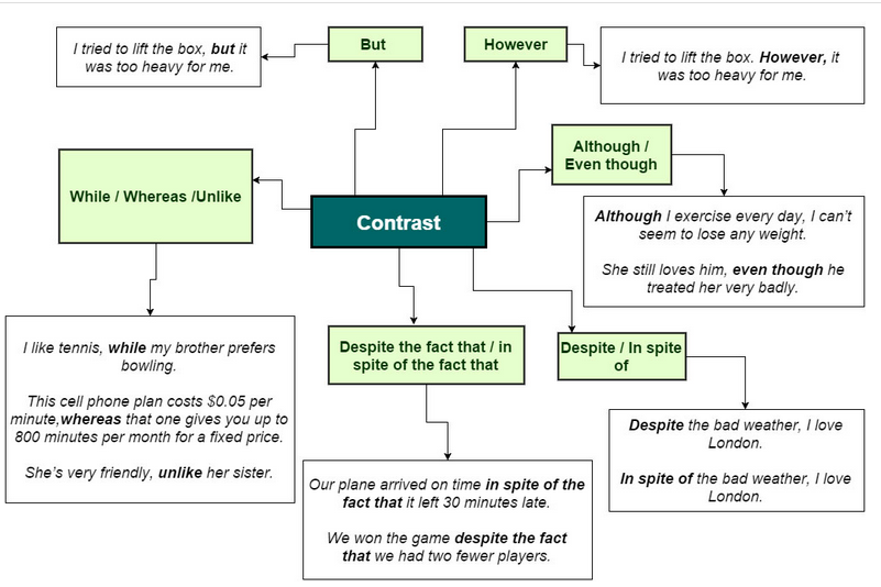 connectors words essays Useful essay words and phrases certain words are used to link ideas and to signpost the reader the direction your line of reasoning is about to take, such.