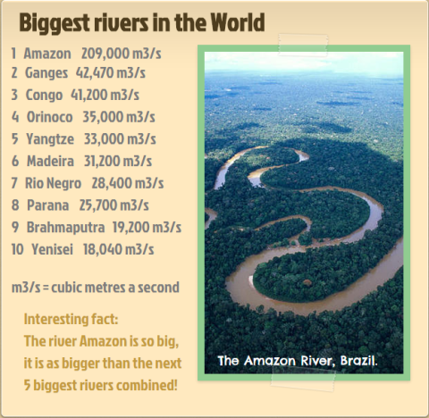 Geography World Mountains And Rivers Life Long Sharing - Top 5 biggest rivers in the world