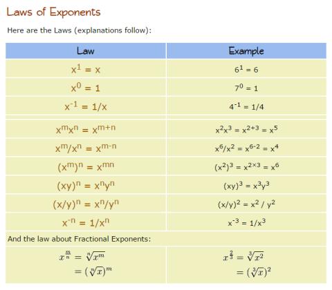 lawsOfExpononets
