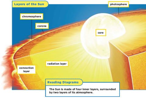 sun_layer