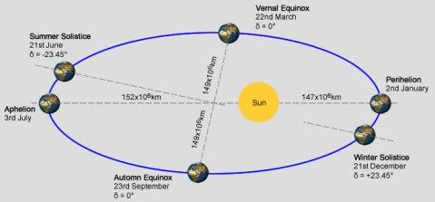 SolarOrbit
