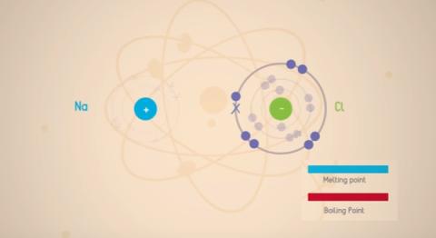 ionic-bond