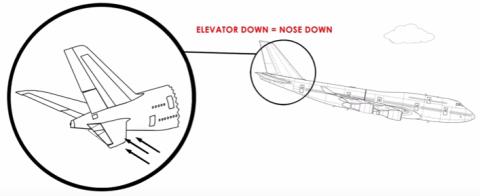 elevator-down